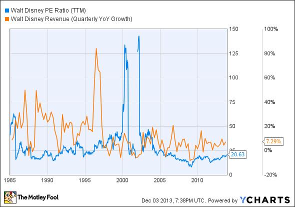 DIS P/E Ratio (TTM) Chart