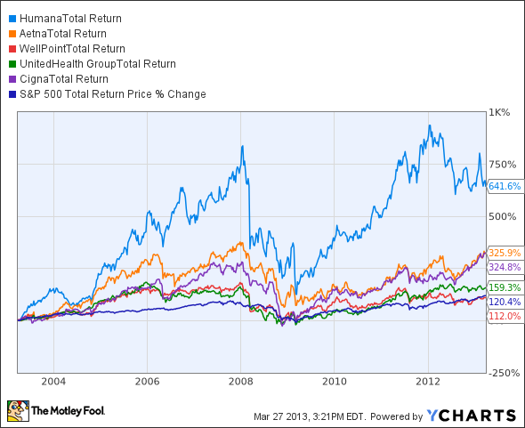 HUM Total Return Price Chart