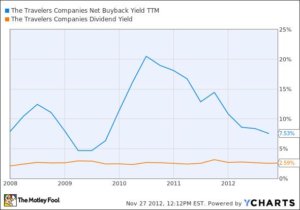 TRV Net Buyback Yield TTM Chart