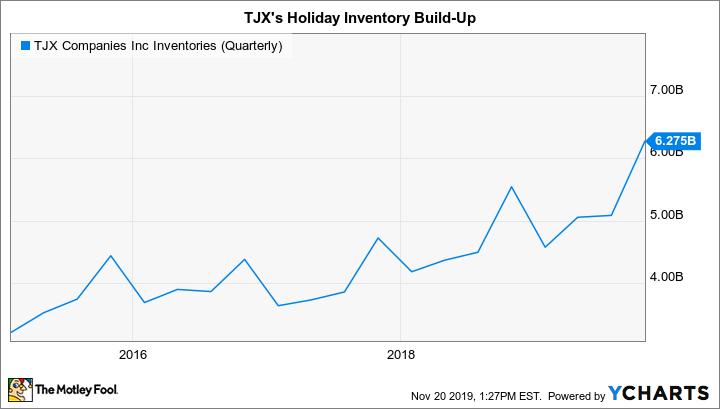 TJX Inventories (Quarterly) Chart