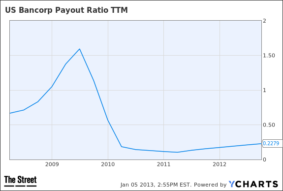 USB Payout Ratio TTM Chart