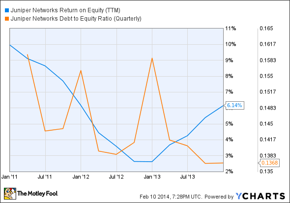 JNPR Return on Equity (TTM) Chart