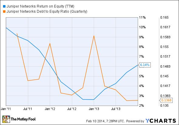 JNPR Return on Equity (TTM) Chart