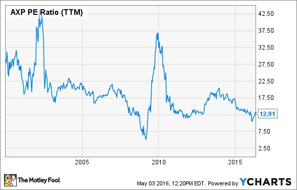 AXP PE Ratio (TTM) Chart
