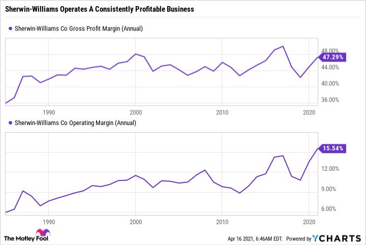 SHW Gross Profit Margin (Annual) Chart
