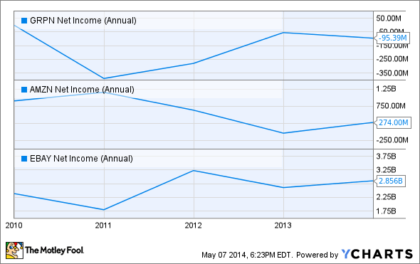 GRPN Net Income (Annual) Chart