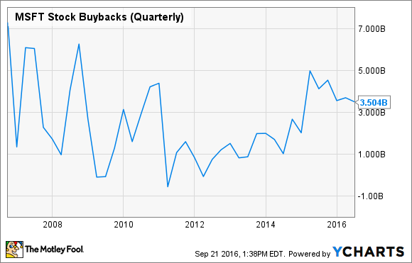 MSFT Stock Buybacks (Quarterly) Chart