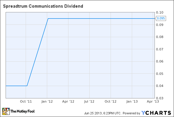 SPRD Dividend Chart
