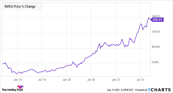 Chart showing upward trend in Nvidia's price.