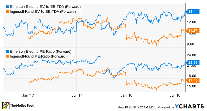 EMR EV to EBITDA (Forward) Chart