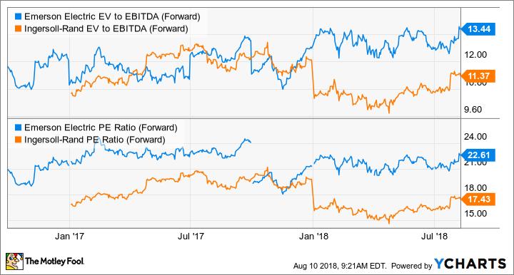 EMR EV to EBITDA (Forward) Chart