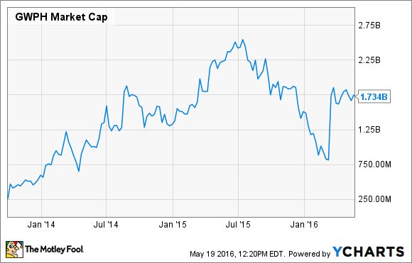 GWPH Market Cap Chart