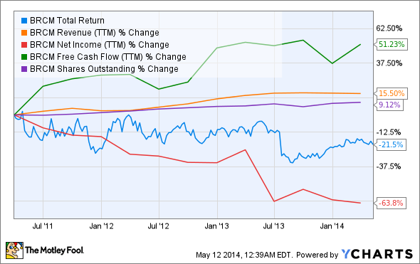 BRCM Total Return Price Chart
