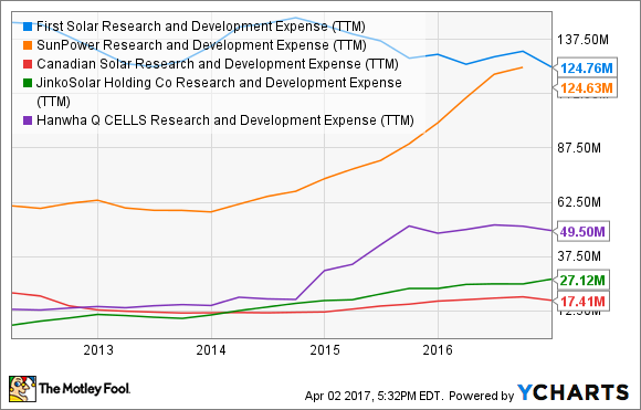 FSLR Research and Development Expense (TTM) Chart
