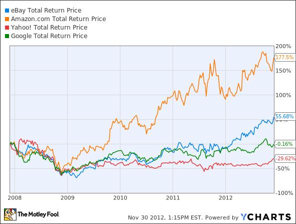 EBAY Total Return Price Chart