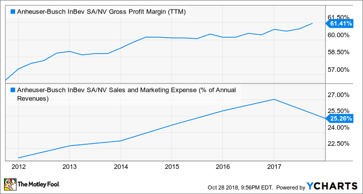 BUD Gross Profit Margin (TTM) Chart