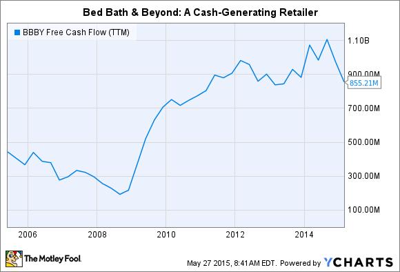 BBBY Free Cash Flow (TTM) Chart