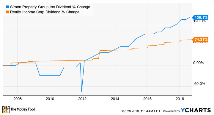 SPG Dividend Chart