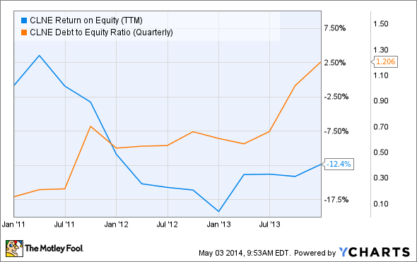 CLNE Return on Equity (TTM) Chart