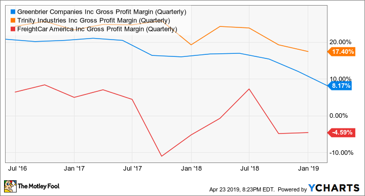 GBX Gross Profit Margin (Quarterly) Chart