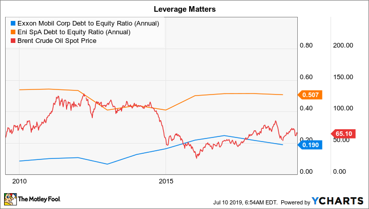 XOM Debt to Equity Ratio (Annual) Chart