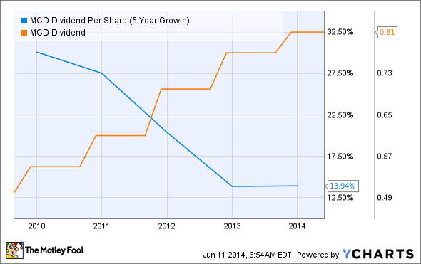 MCD Dividend Per Share (5 Year Growth) Chart