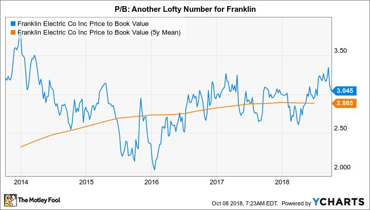 FELE Price to Book Value Chart
