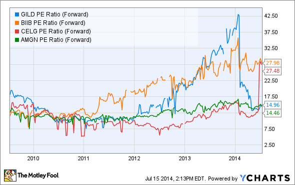 GILD PE Ratio (Forward) Chart