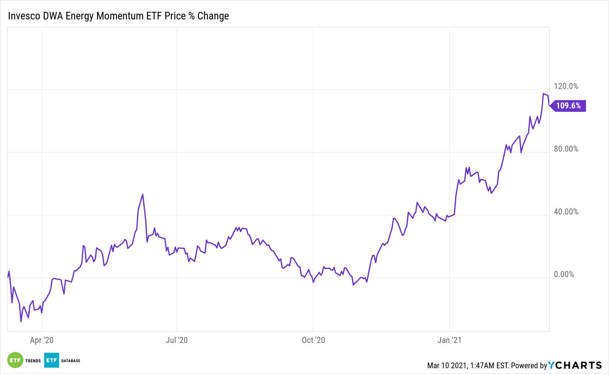 PXI Chart