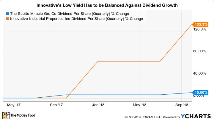 SMG Dividend Per Share (Quarterly) Chart