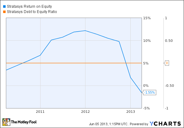 SSYS Return on Equity Chart