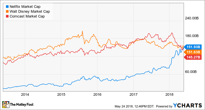 Netflix's Market Cap Is Now Greater Than Disney's and Comcast's