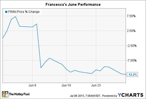 FRAN Chart