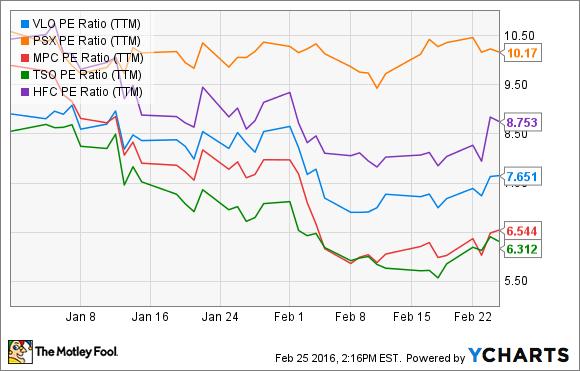 VLO PE Ratio (TTM) Chart