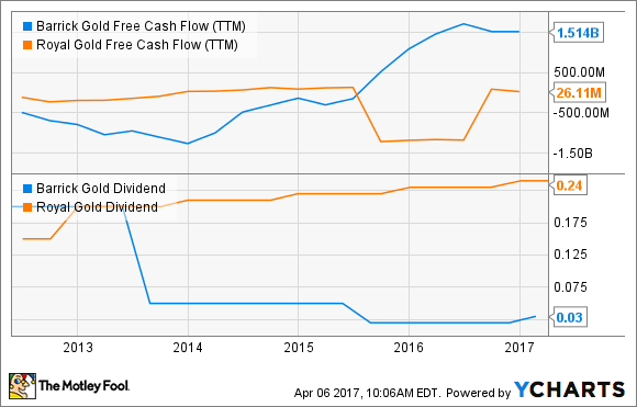 ABX Free Cash Flow (TTM) Chart