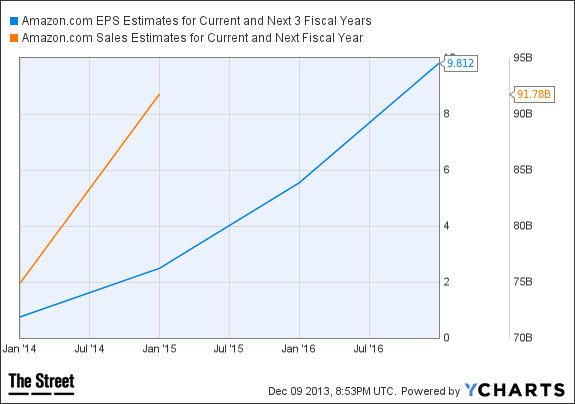 AMZN EPS Estimates for Current and Next 3 Fiscal Years Chart