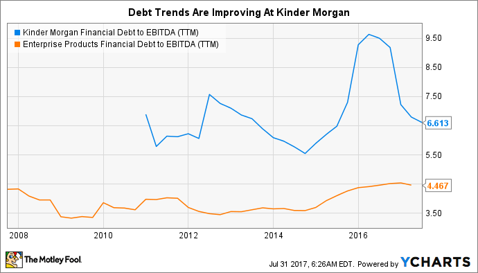 KMI Financial Debt to EBITDA (TTM) Chart