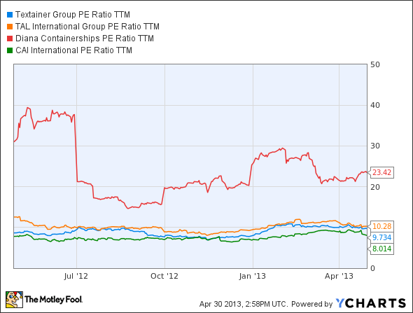 TGH PE Ratio TTM Chart