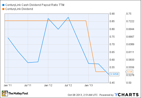 CTL Cash Dividend Payout Ratio TTM Chart
