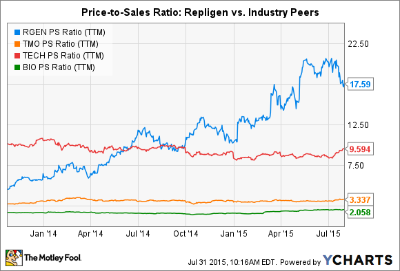 RGEN PS Ratio (TTM) Chart