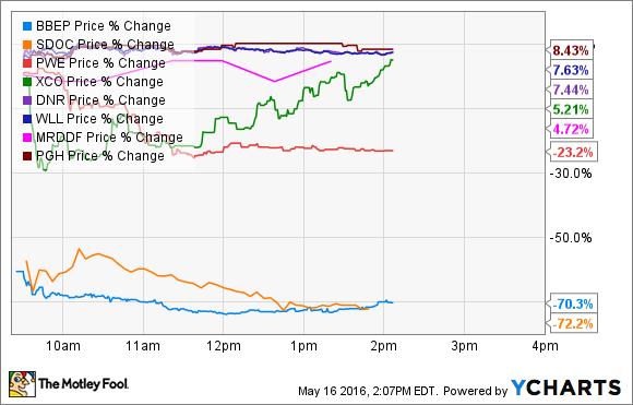 BBEP Price Chart