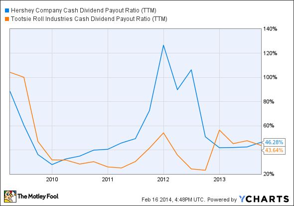 HSY Cash Dividend Payout Ratio (TTM) Chart