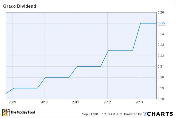 GGG Dividend Chart