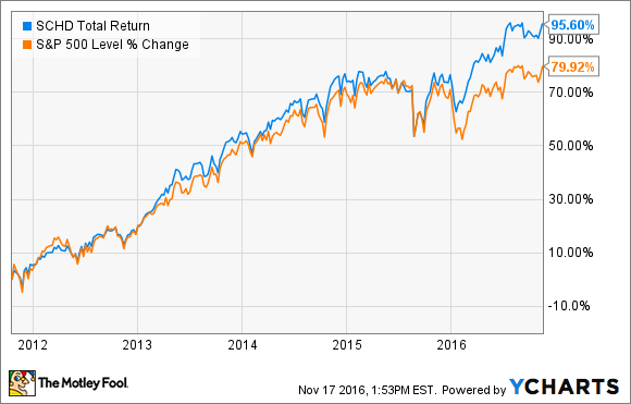 SCHD Total Return Price Chart