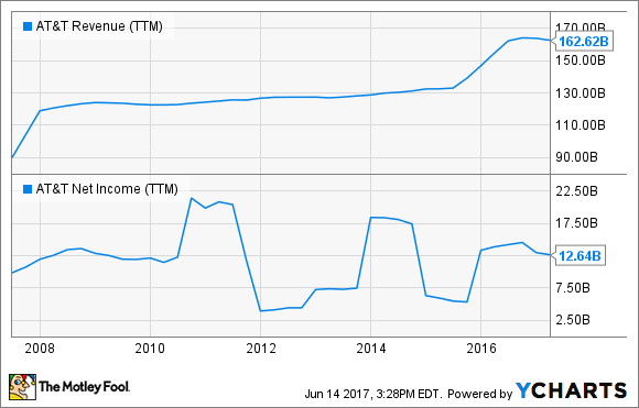 T Revenue (TTM) Chart