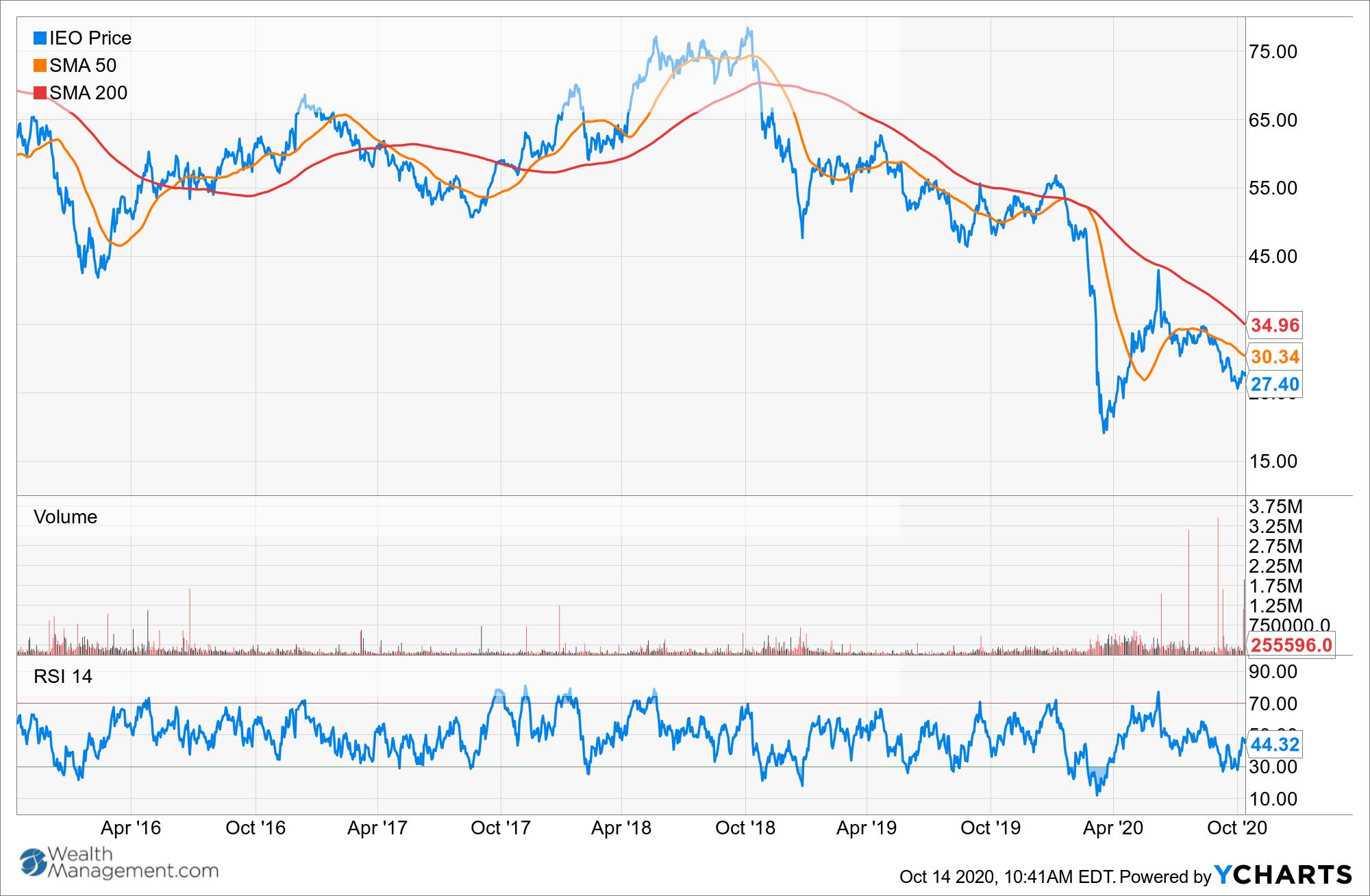 IEO Chart