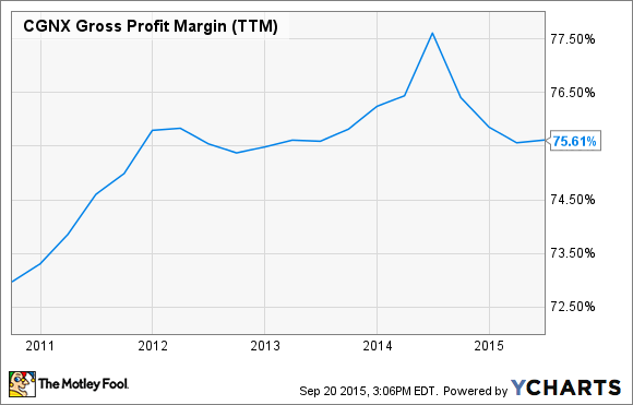 CGNX Gross Profit Margin (TTM) Chart