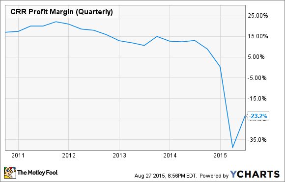 CRR Profit Margin (Quarterly) Chart