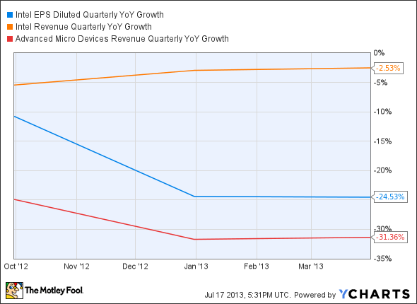 INTC EPS Diluted Quarterly YoY Growth Chart
