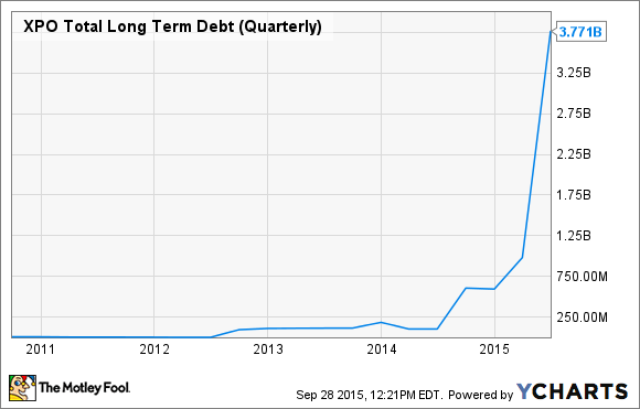 XPO Total Long Term Debt (Quarterly) Chart
